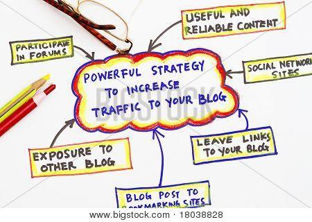Blog Traffic Source