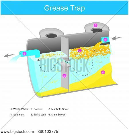Grease Trap. Illustration Inside The Grease Trap It Is Working For Causes The Fat Mixed In Water To