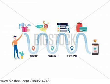 Customer Journey Banner - Wavy Path From Interest To Research And Purchase.