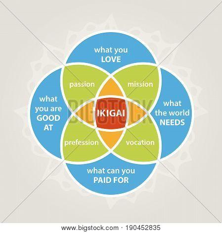 ikigai diagram self realization illustration minimalistic life style