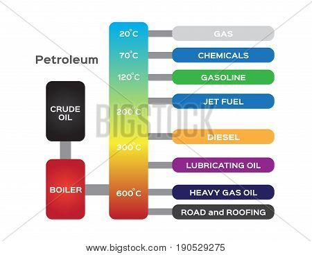 oil refinery . petroleum diagram vector on white background