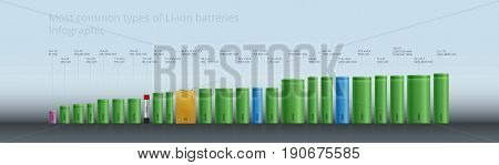 The all Most common types of Li-ion Batteries accumulators - Infographic, Size Standards Table, Photorealistic design EPS, 18650, 14500, etc.