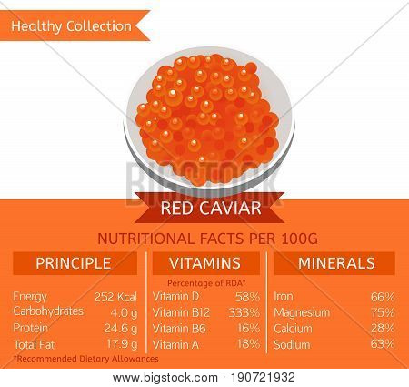 Red Caviar health benefits. Vector illustration with useful nutritional facts. Essential vitamins and minerals in healthy food. Medical, healthcare and dietary concept.