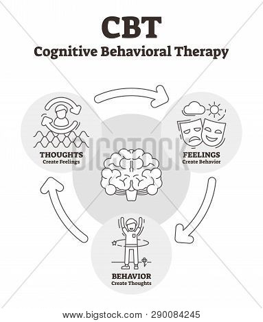 Cognitive Behavioral Therapy Vector Illustration. Outlined Cbt Explanation. Psycho Social Interventi