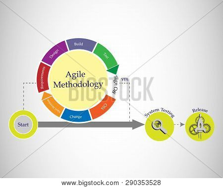Concept Of Software Development Life Cycle And Agile Methodology, Each Change Go Through Different P