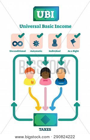 Universal Basic Income Vector Illustration. Labeled Explanation System Graph. Economical Governmenta