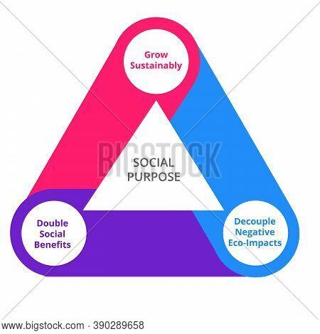 Social Purpose Diagram Infographic Grow Sustainably Decouple Negative Eco Impacts Double Social Bene