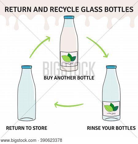 Return And Recycle Glass Milk Bottles Infographic. Deposit Return Scheme