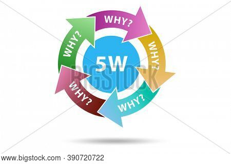 Illustration of five whys principle method