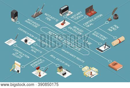 Notary Services Isometric Flowchart With Notary Tools Sealed Envelope Notarized Signature Marriage C