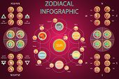 Vector Set of Astrologic Infographics - Solar system, Planets with constellations, symbols and signs, Four elements, Positive and Negative, Seasons, Cardinal directions. Horoscope and zodiac set. poster