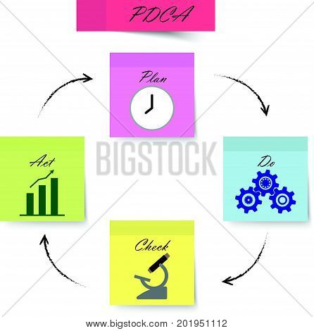 PDCA Diagram Plan Do Check Act As Pastel Colorful Sticky Notes Including Icons Inside: Clock Cogwheels Microscope Bar & Line Graph. Circle Arrows Are Written By Pencil.