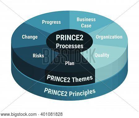 Prince2 Processes Development Methodology, Detailed Framework Process Scheme. Project Management, Pr