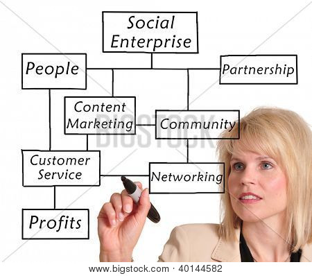Businesswoman drawing a social enterprise diagram