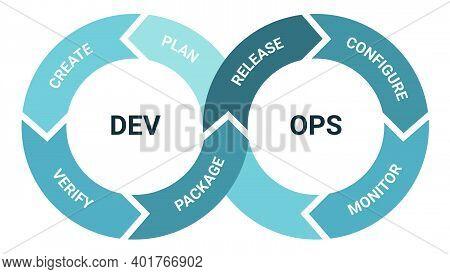 Devops Software Development Methodology, Detailed Framework Process Scheme. Engineering Project Mana