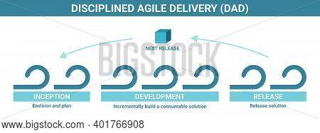 Disciplined Agile Delivery Dad Software Development Methodology, Detailed Framework Process Scheme.
