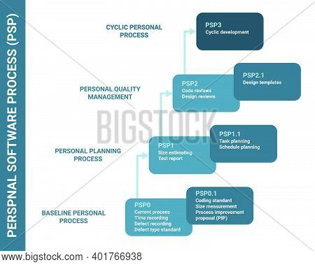 Personal Software Process Psp. Baseline, Planning, Quality Management, Cyclic Product Workflow Softw