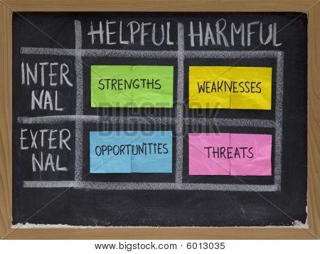 Sterke en zwakke punten, kansen, bedreigingen - Swot