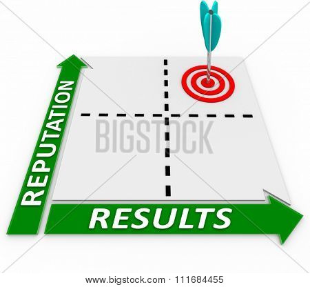 Reliable and Results words on a matrix for best or ideal choice of good outcome from a trusted or reliable business, company or service poster