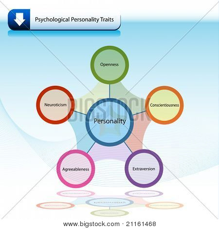 An image of a psychological personality traits chart diagram.
