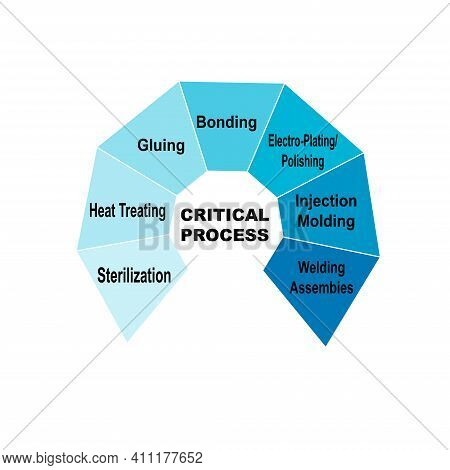 Diagram Concept With Critical Process Text And Keywords. Eps 10 Isolated On White Background