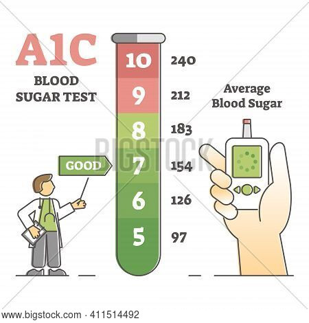 A1c Blood Sugar Test With Glucose Level Measurement List Outline Diagram