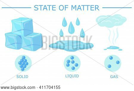 Different Of State Of Matter Vector Illustration. Water In Various Chemical States: Solid, Liquid, G
