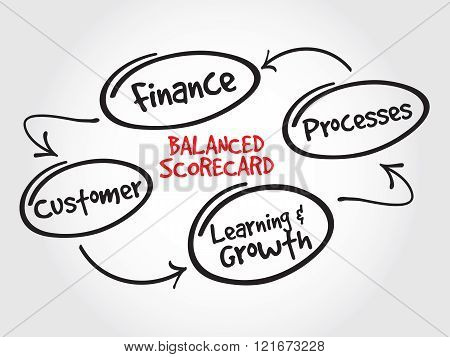 Balanced scorecard perspectives strategy mind map business concept