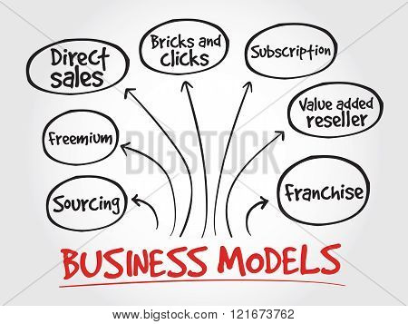 Business models strategy mind map, business concept