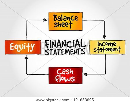 Financial statements mind map business management strategy poster
