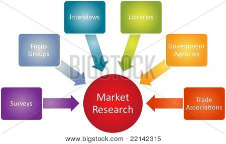 Market research business diagram management strategy concept chart editable, vector illustration poster