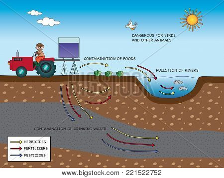 environmental pollution due to herbicides, pesticides and insecticides