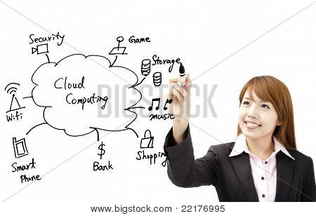 businesswoman draw cloud computing application