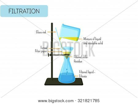 Filtration Process Of Mixture Of Solid And Liquid . Gravity Filtration Laboratory Experiment.