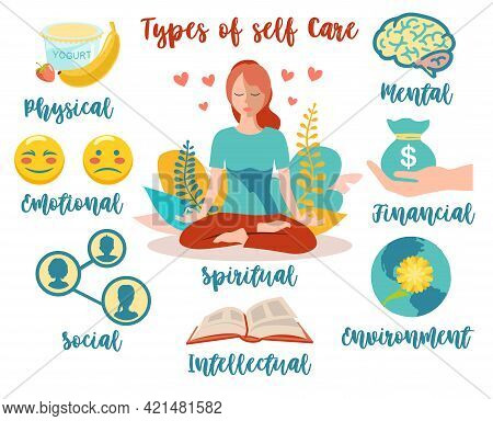 Types Of Self Care. Types Of Self Care As Physical Or Mental Wellness Collection Outline Concept. Me