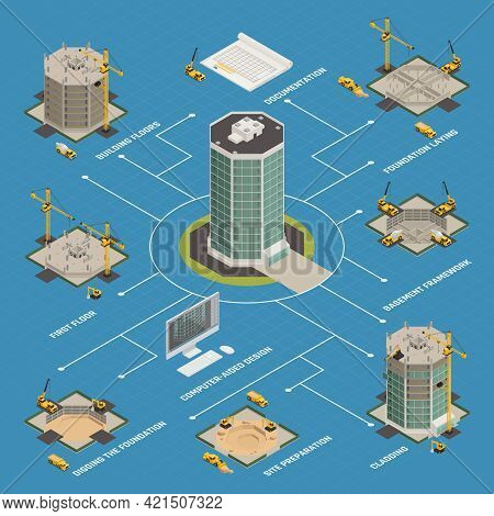 Skyscraper Construction Process Isometric Flowchart From Building Project Computer Design  To Facade