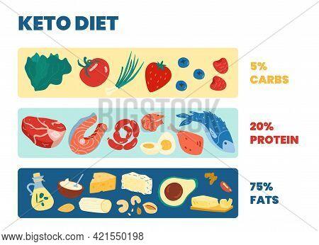 Scheme Of Ketogenic Diet And Nutrition Principles, Cartoon Vector Illustration.