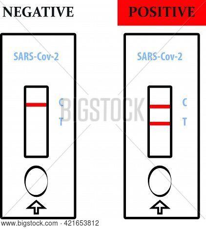 Antigen Test - Positive  And Negative Result