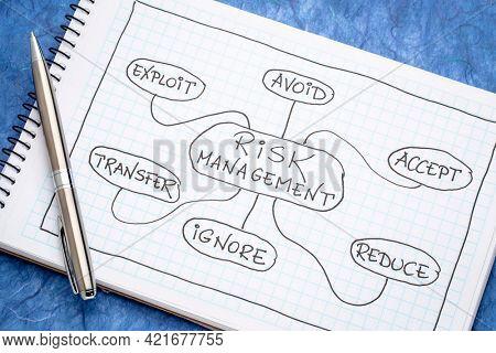 risk management flow chart or mindmap - a sketch in a spiral notebook, business planning concept