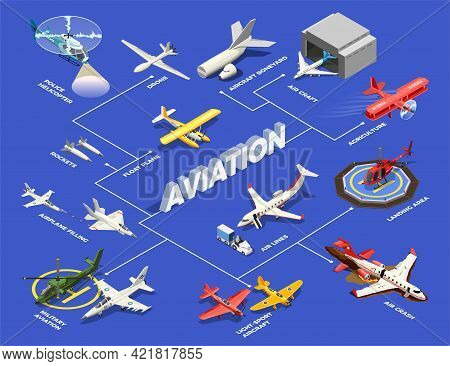Airplanes Helicopters Isometric Flowchart With Isolated Images Of Aircrafts With Aeroplane Sheds Hel