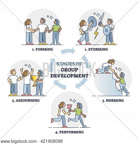 Stages Of Group Development With Explained Team Growth Steps Outline Diagram. Educational Forming, S