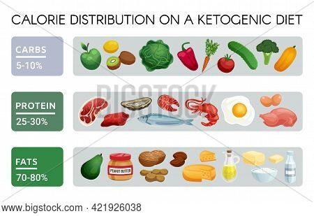 Realistic Infographics Showing Set Of Products For Low Carb High Protein And Fat Ketogenic Diet And