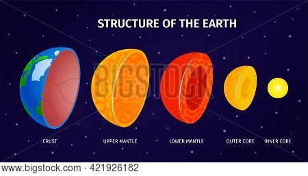 Earth Internal Structure Infographics Background With Crust Lower And Upper Mantle Outer And Inner C