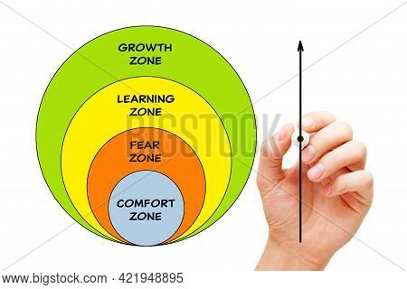 Hand Drawing A Conceptual Diagram About Leaving Your Comfort Zone And Developing Growth Mindset In O