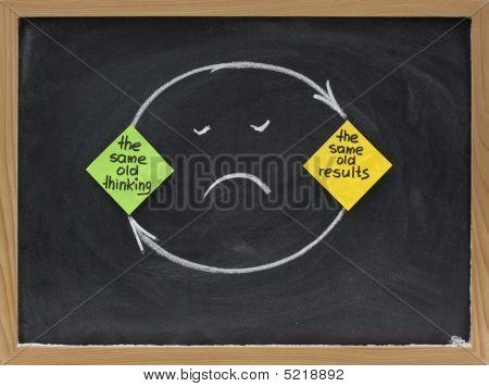Myślenia i wyniki myślenia - rozczarowanie