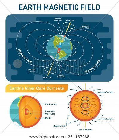 Earth Magnetic Field Scientific Vector Illustration Diagram With South, North Poles, Earth Rotation