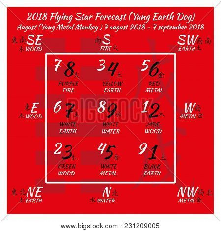 Chinese Hieroglyphs Numbers. Translation Of Characters-numbers. Lo Shu Square. 2018 Chinese Feng Shu