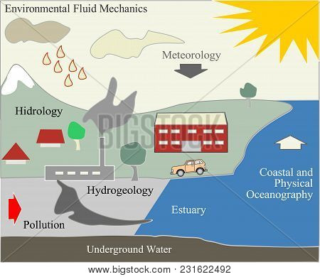 Environmental Fluid Mechanics And Nature Contamination, Ecology