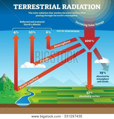 Terrestrial Radiation Vector Illustration. Labeled Educational Solar Waves. Longwave Low Energy That