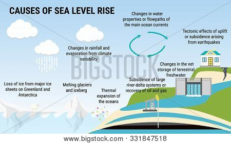 Causes Of Sea Level Rising, Environmental Vector Infographic.
